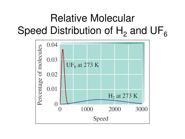 Relative Molecular