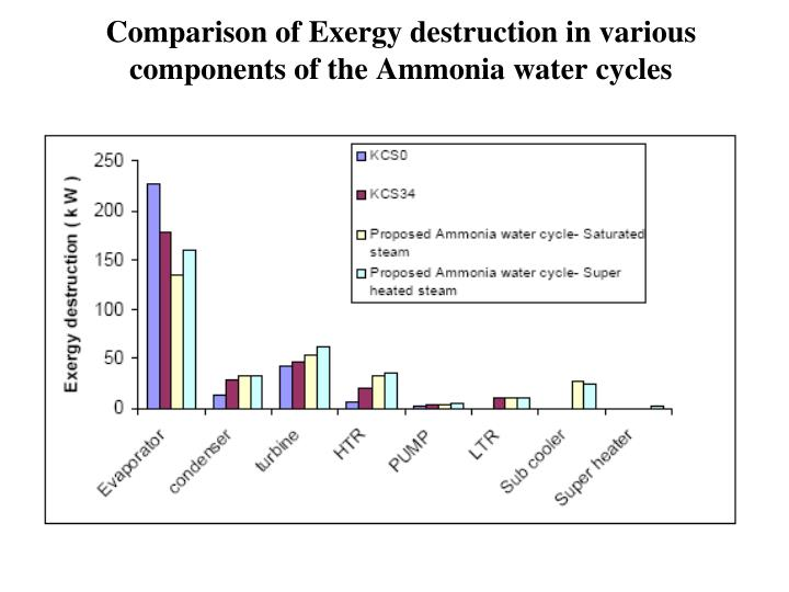 Comparison of Exergy destruction in various components of the Ammonia water cycles