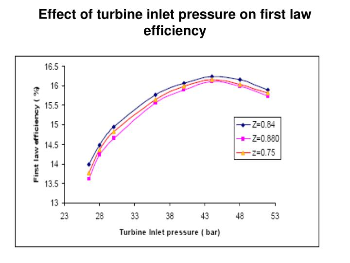 Effect of turbine inlet pressure on first law efficiency