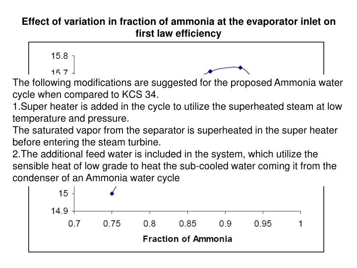 Effect of variation in fraction of ammonia at the evaporator inlet on first law efficiency