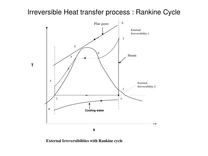 Irreversible heat transfer process rankine cycle