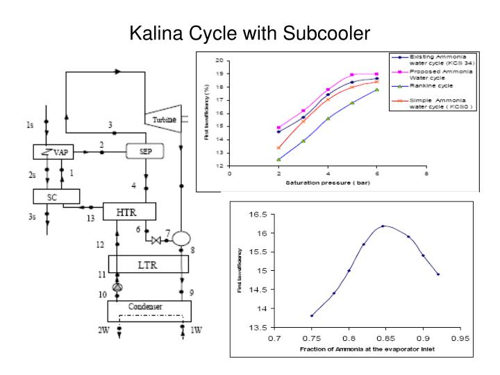 Kalina Cycle with Subcooler