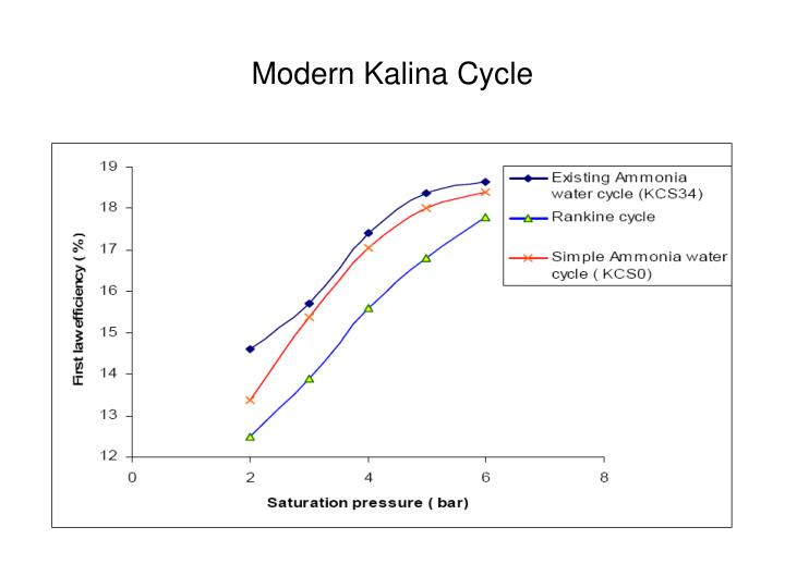 Modern Kalina Cycle