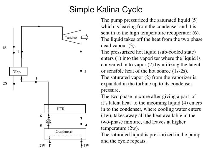 Simple Kalina Cycle