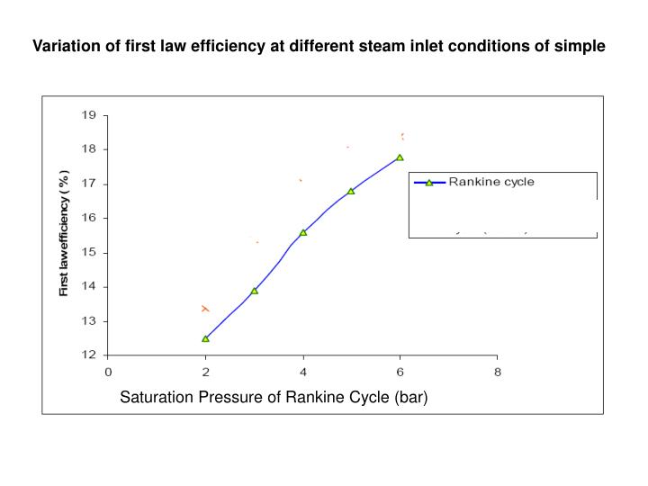 Variation of first law efficiency at different steam inlet conditions of simple