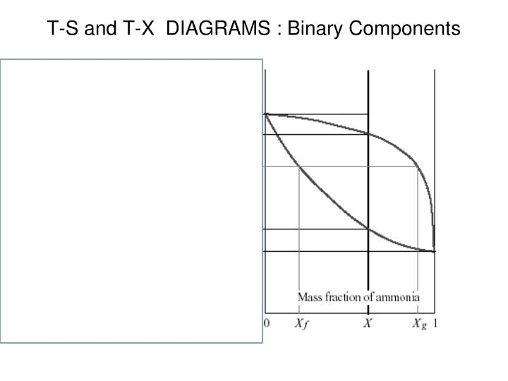 T-S and T-X  DIAGRAMS : Binary Components