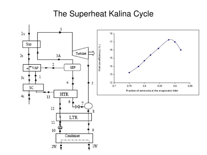 The Superheat Kalina Cycle