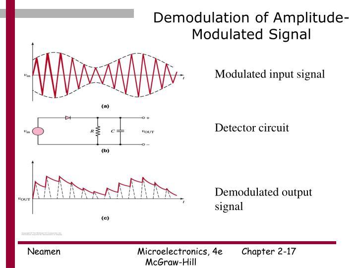 Demodulation of Amplitude-Modulated Signal