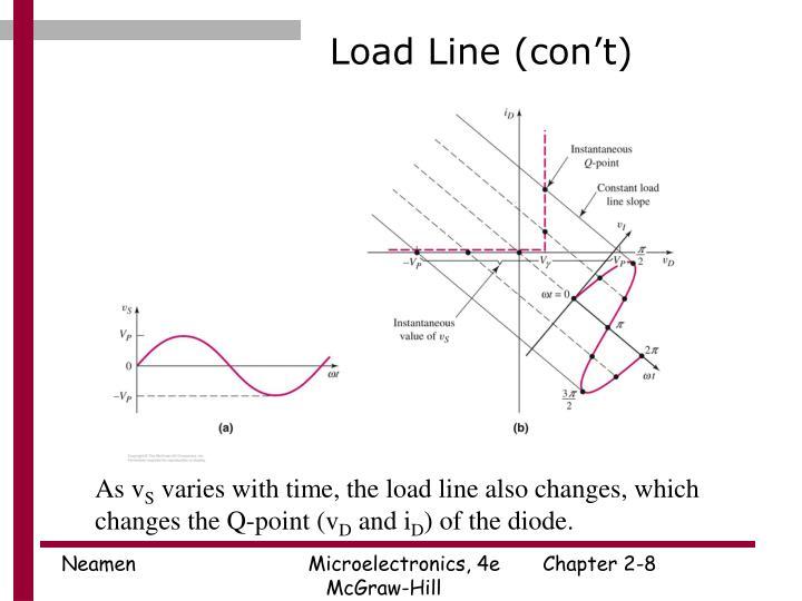 Load Line (con't)