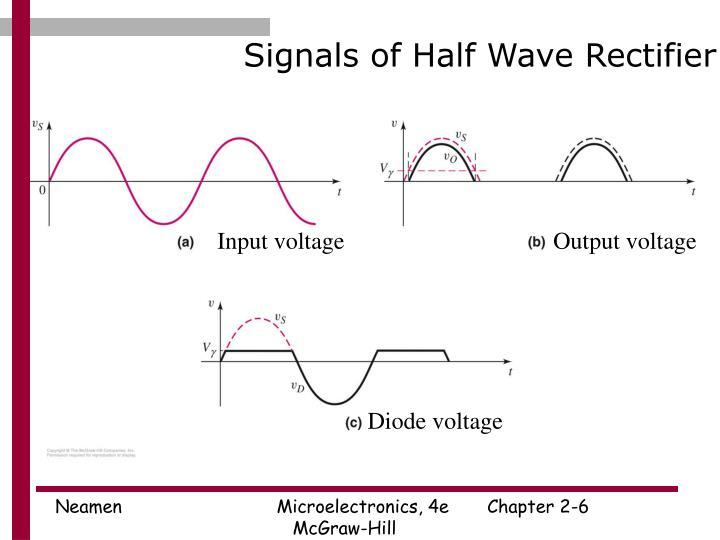 Signals of Half Wave Rectifier
