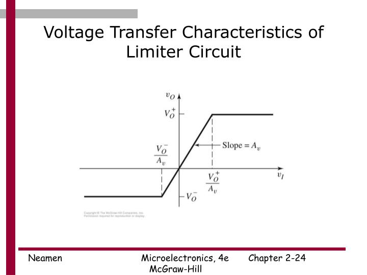 Voltage Transfer Characteristics of Limiter Circuit
