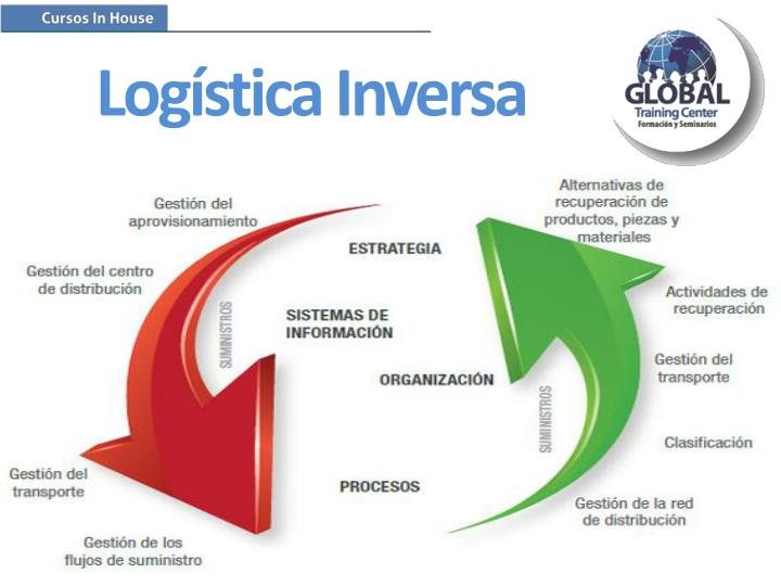 gestion logistica adelco essay