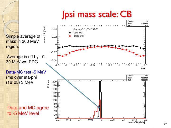 Jpsi mass scale: CB