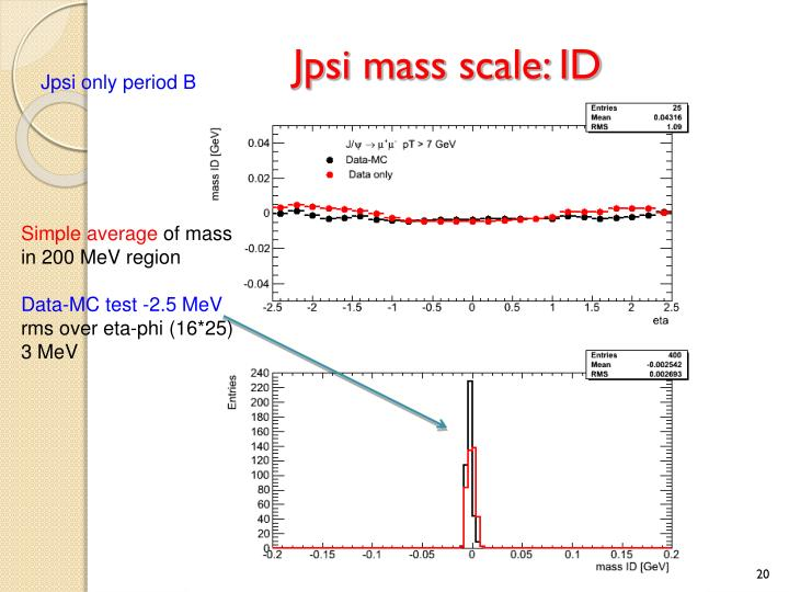 Jpsi mass scale: ID