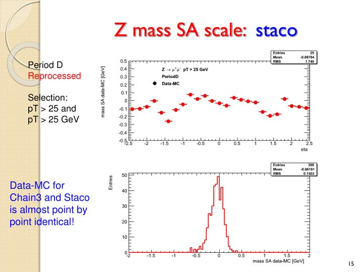 Z mass SA scale: