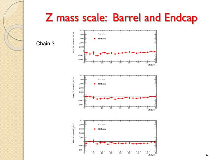 Z mass scale:  Barrel and Endcap
