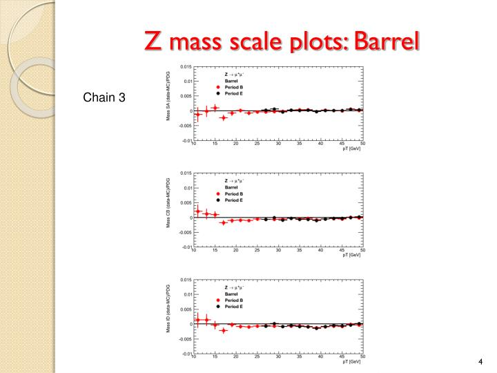 Z mass scale plots: Barrel