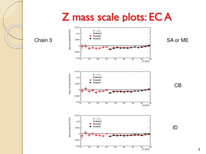 Z mass scale plots: EC A
