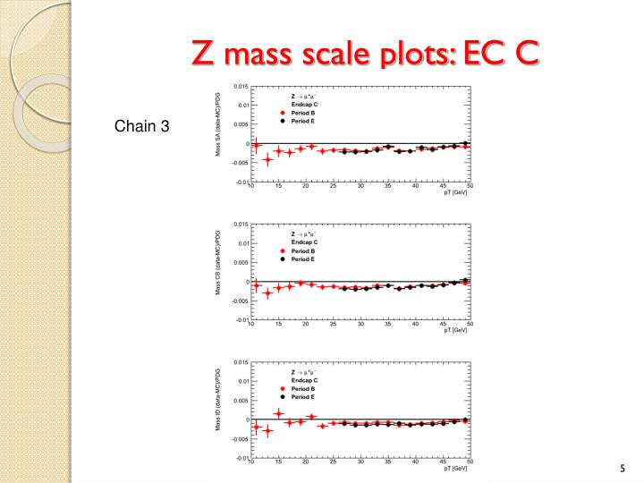 Z mass scale plots: EC C
