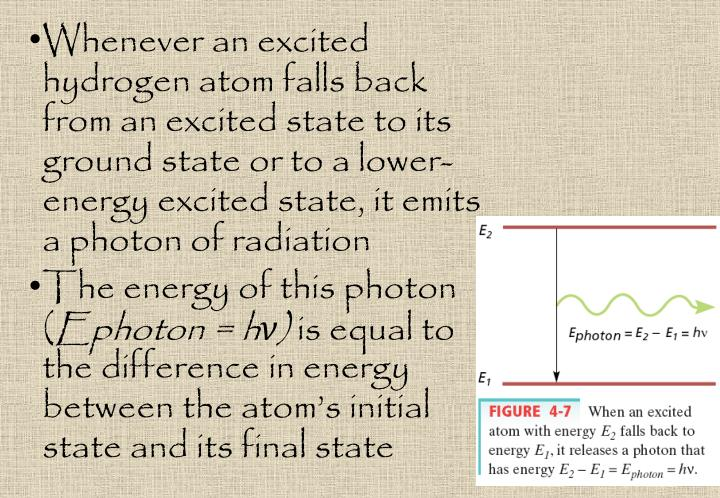 Whenever an excited hydrogen atom falls back from an excited state to its ground state or to a lower-energy excited state, it emits a photon of radiation