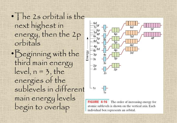 The 2s orbital is the next highest in energy, then the 2p orbitals