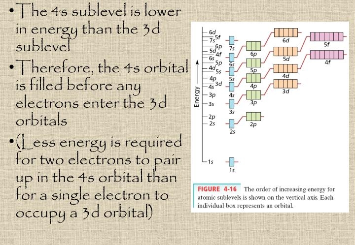 The 4s sublevel is lower in energy than the 3d sublevel
