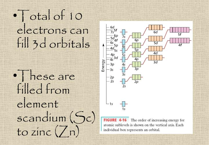 Total of 10 electrons can fill 3d