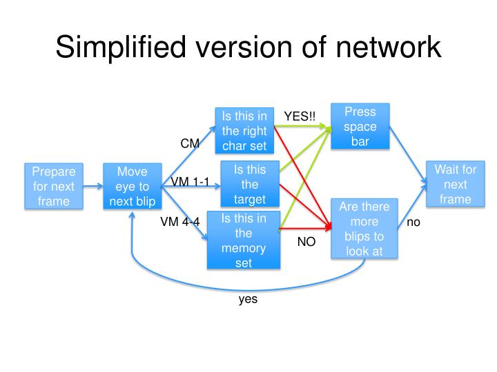 Simplified version of network