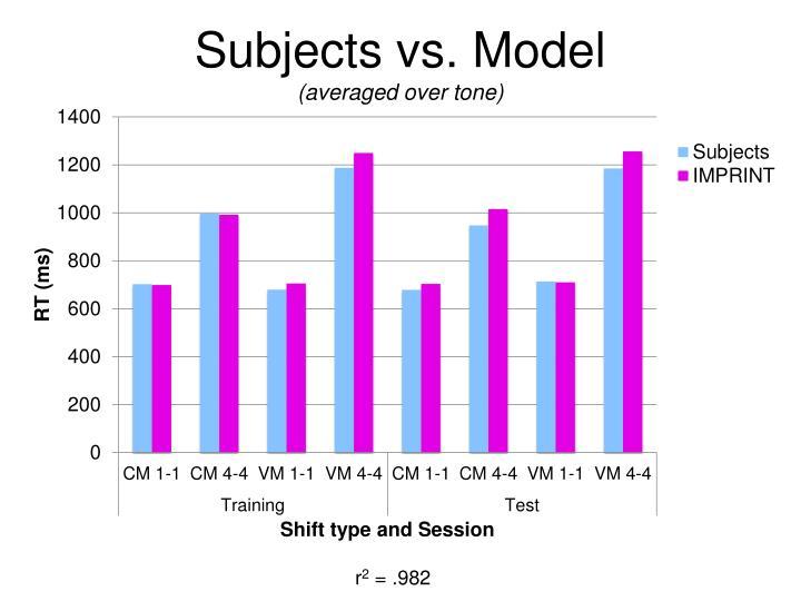 Subjects vs. Model