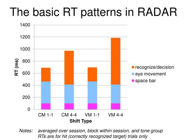 The basic RT patterns in RADAR