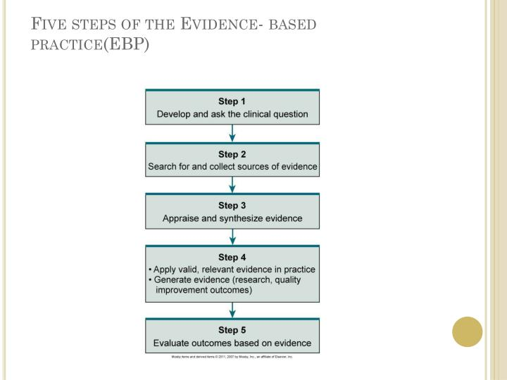 Five steps of the Evidence- based practice(EBP)