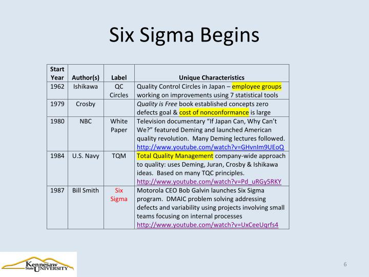 Six Sigma Begins
