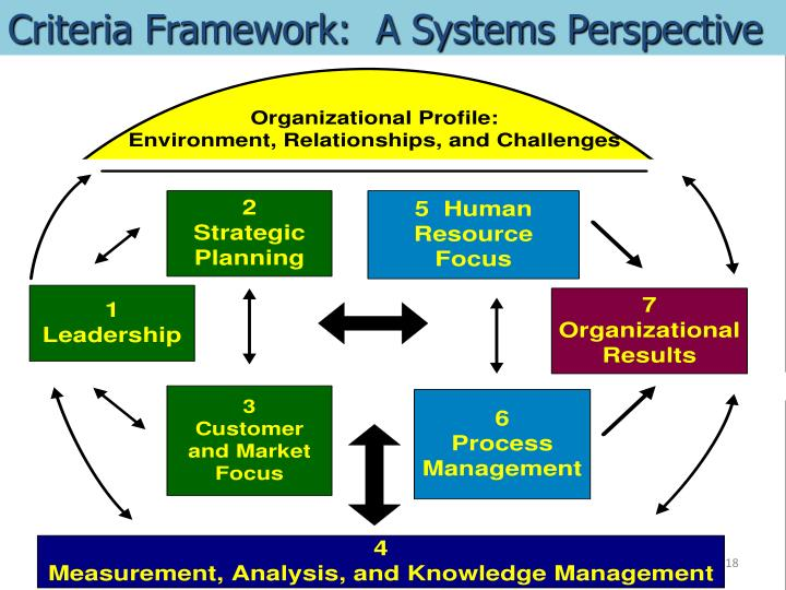 Criteria Framework:  A Systems Perspective