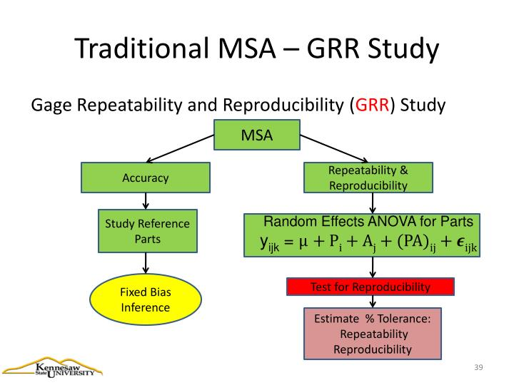 Traditional MSA – GRR Study