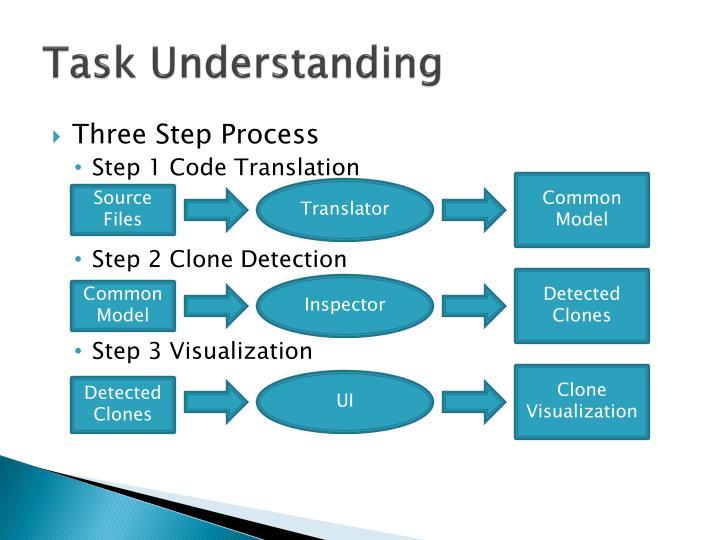 Task Understanding