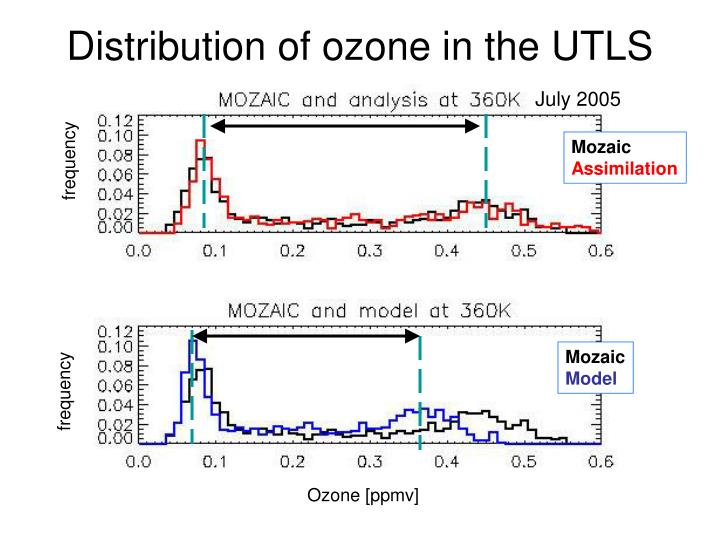 Distribution of ozone in the UTLS