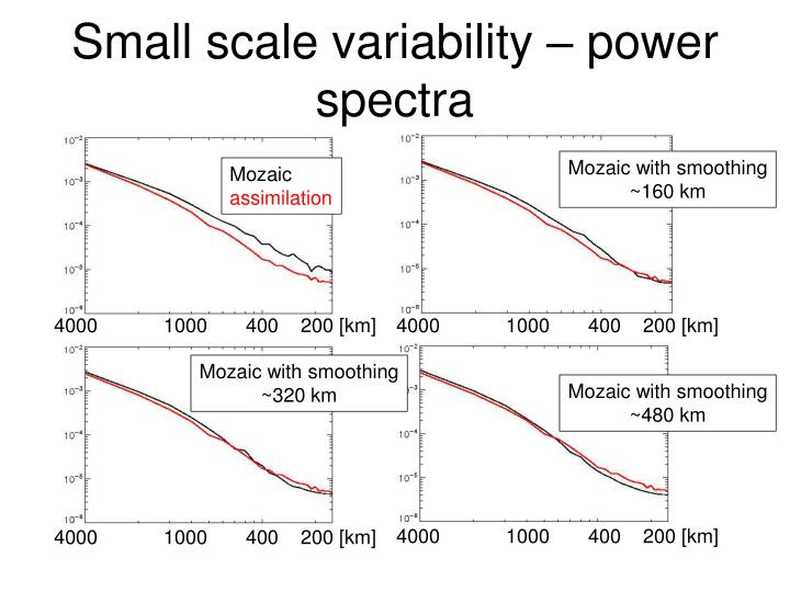 Small scale variability – power spectra