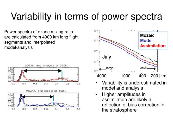 Variability in terms of power spectra