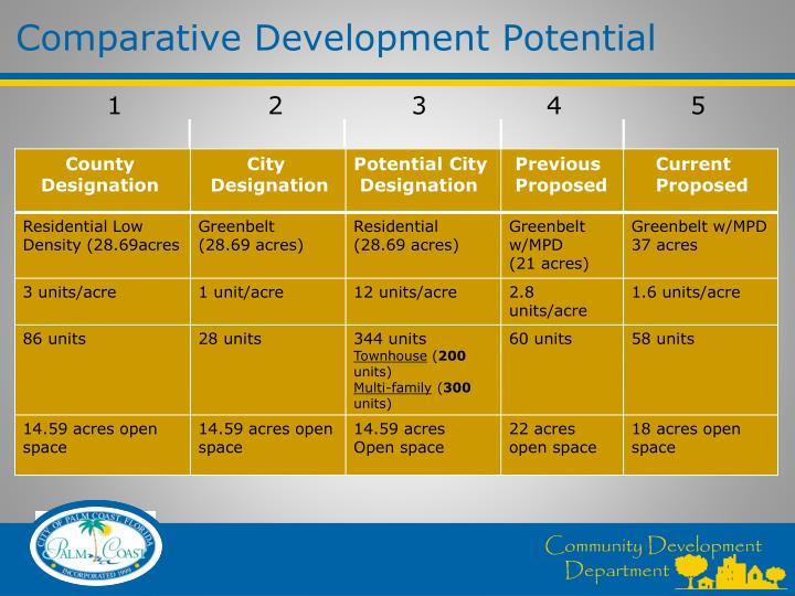 Comparative Development Potential