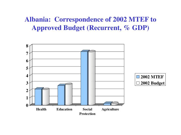 Albania:  Correspondence of 2002 MTEF to Approved Budget (Recurrent, % GDP)
