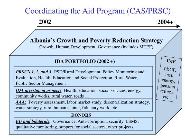 Coordinating the Aid Program (CAS/PRSC)