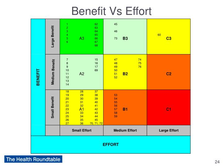 Benefit Vs Effort