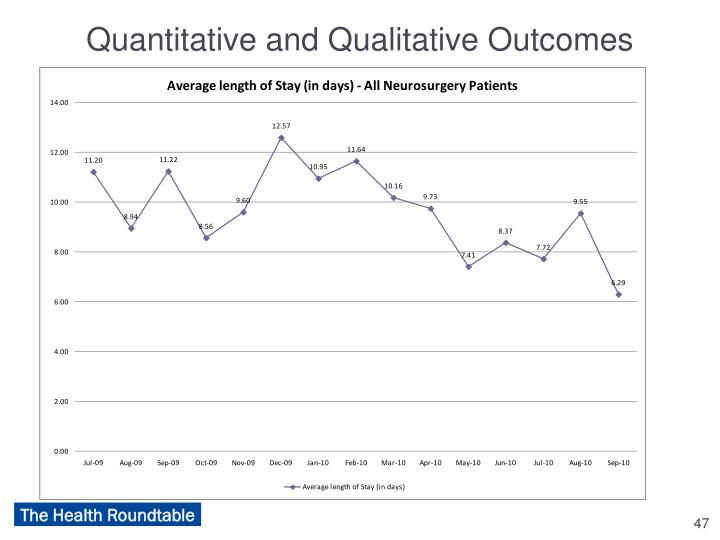 Quantitative and Qualitative Outcomes