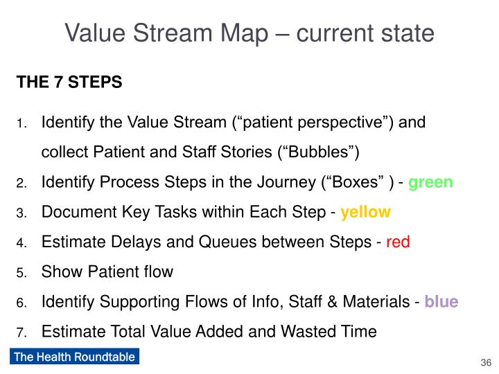Value Stream Map – current state