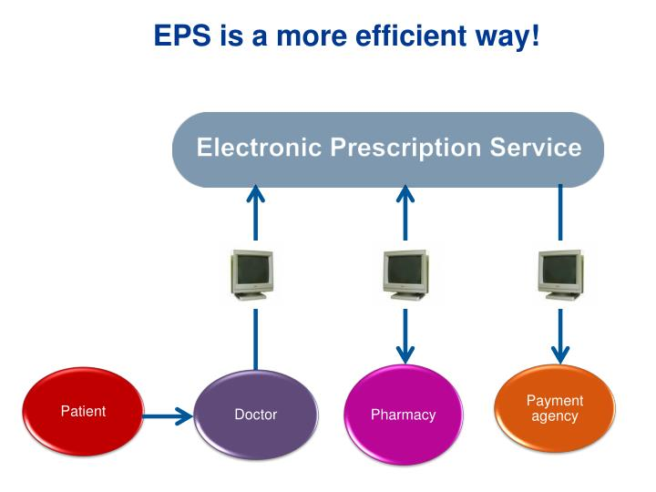 EPS is a more efficient way!