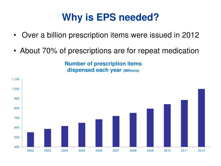 Why is EPS needed?
