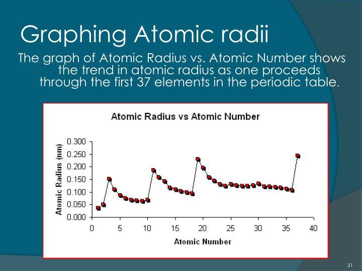Graphing Atomic radii