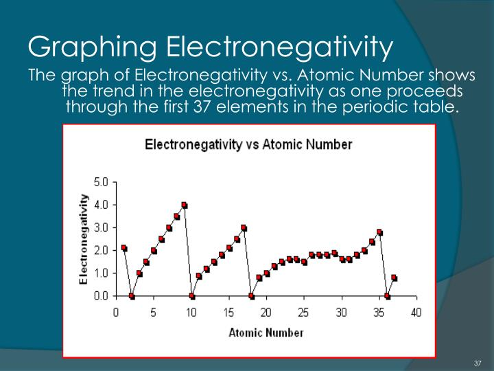Graphing Electronegativity