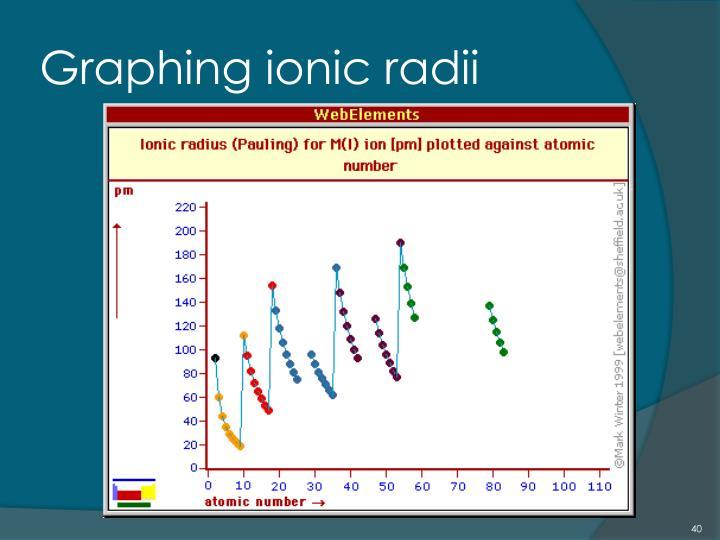 Graphing ionic radii