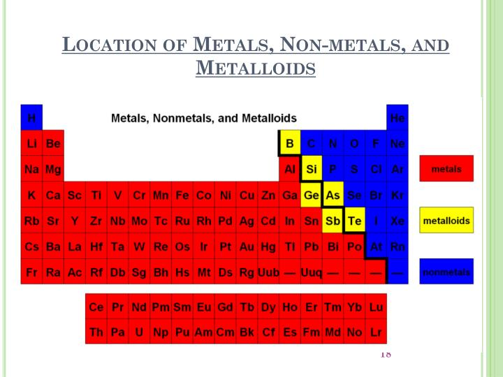 Location of Metals, Non-metals, and Metalloids